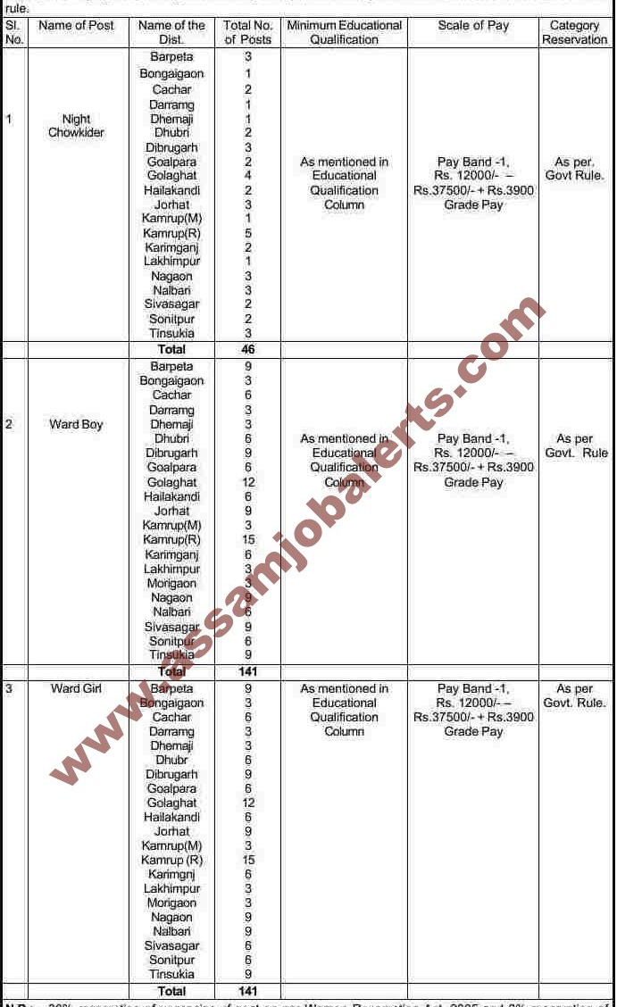 Director of Health Services, Assam 2017 Recruitment for total 329 vacancies in Night Chowkider, Ward Boy, Ward Girl posts