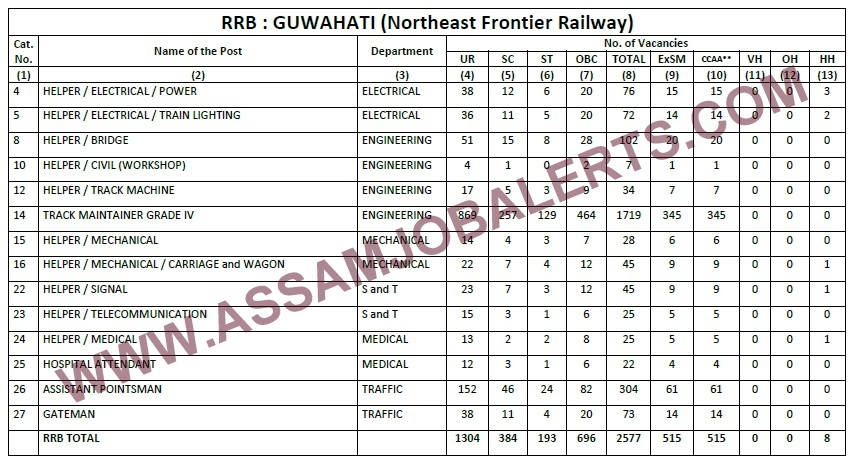 RRB NFR GROUP D VACANCY 2018