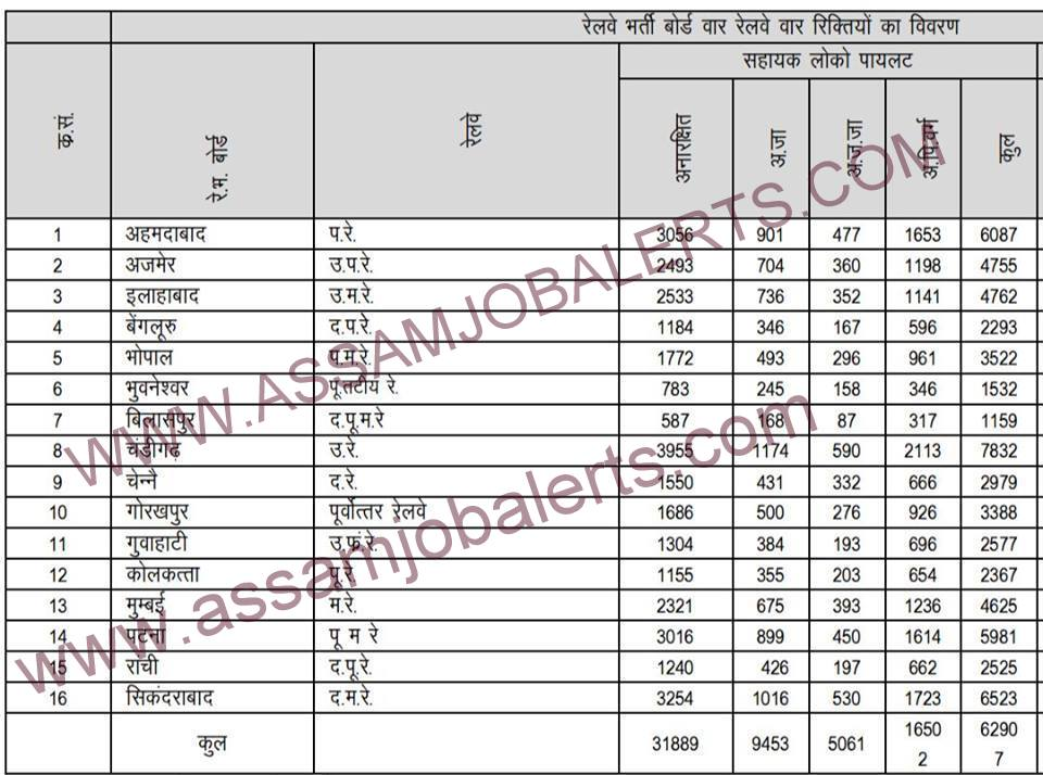 ALL INDIA VACANCY LIST OF RRB GROUP D RECRUITMENT: