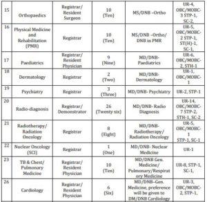 Health and Family Welfare Department Assam Recruitment